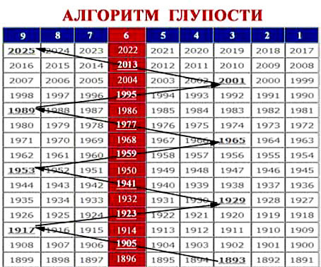 Фрагменты главы «Алгоритм глупости» книги Виктора Рогожкина «Эниология»